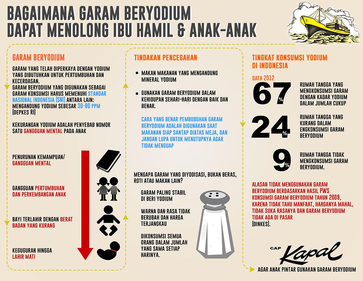 Garam Beryodium Menolong Ibu Hamil dan Anak-anak